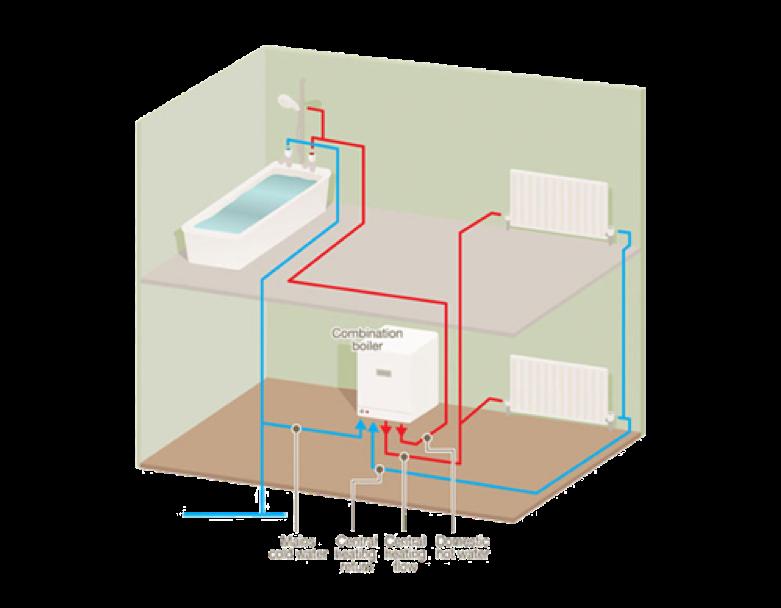 Combi Boilers | -